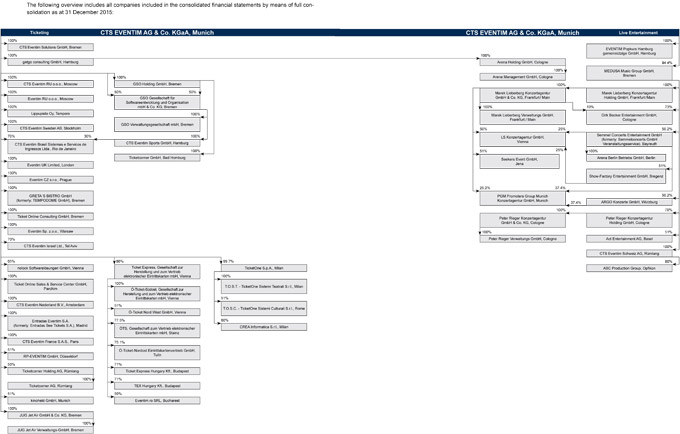 CTS Company Structure 2014